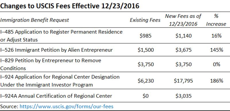 USCIS tăng lệ phí thụ lý hồ sơ - hiệu lực kể từ 23.12.2016