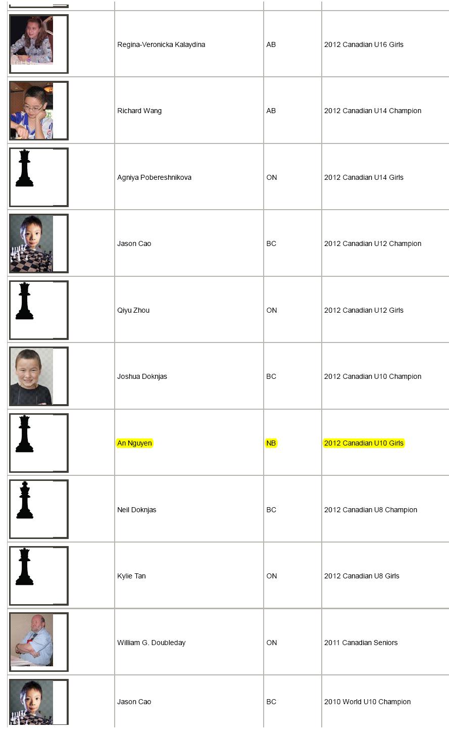 An Nguyen dành giải vô địch cờ vua Canada 2012 cho tỉnh bang New Brunswick độ tuổi U10