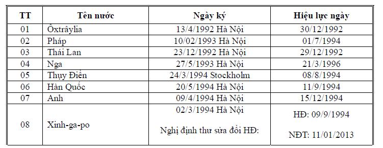 Hiệp định tránh đánh thuế hai lần - Tổng Cục Thuế VN