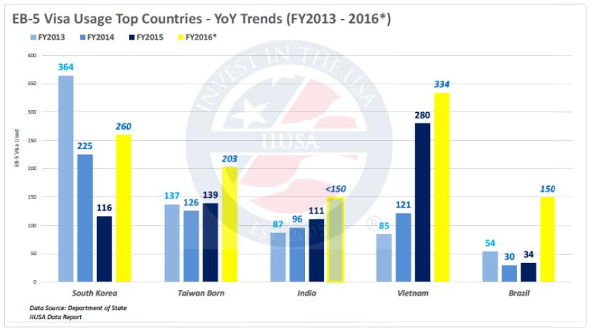 Việt Nam năm thứ 2 liên tiếp đứng thứ 2 thế giới về số lượng hồ sơ đầu tư định cư EB-5 Mỹ