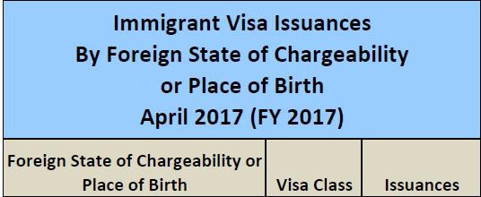 Thống Kê Lượng Visa EB5 Phát Hành Tháng 4/2017 Của Việt Nam
