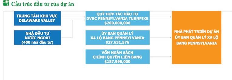 Tại Sao Nên Đầu Tư Vào Dự Án EB5 Hệ Thống Kết Nối Xa Lộ Pennsylvania (DVRC Turnpike Project)?