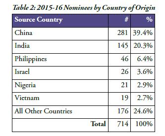 Thống Kê Hồ Sơ Diện Doanh Nhân PEI Năm 2015 - 2016