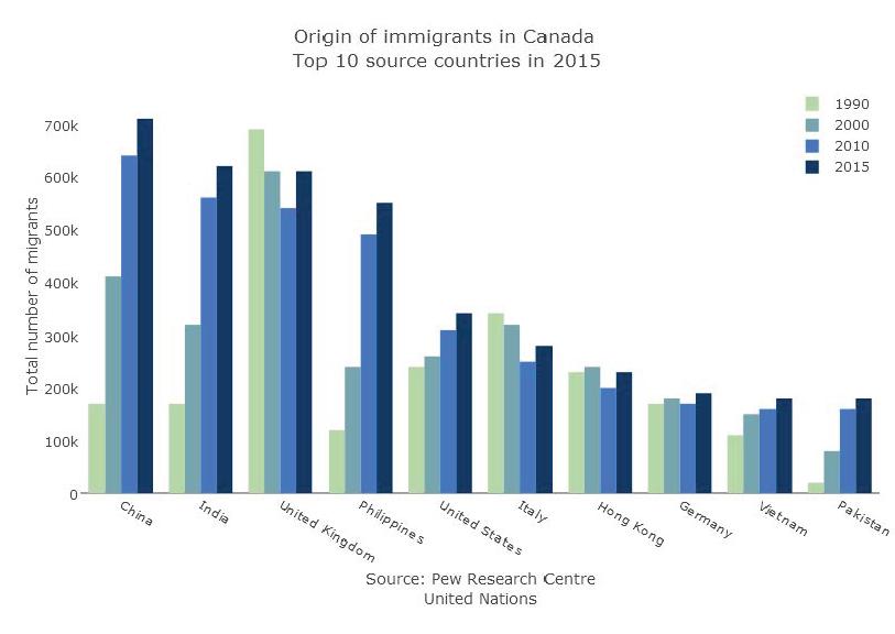 Diện Mạo Di Trú Canada 25 Năm Qua