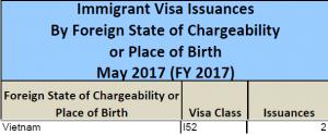 Thống Kê Lượng Visa EB5 Phát Hành Tháng 5/2017 Của Việt Nam