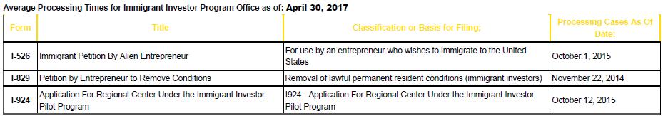 Thống Kê Thời Gian Thụ Lý Hồ Sơ I-526 Và I-829 Tháng 4/2017