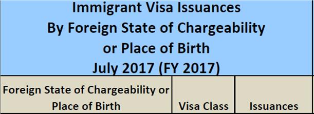 Thống kê lượng visa EB5 phát hành cho Việt Nam Tháng 7/2017