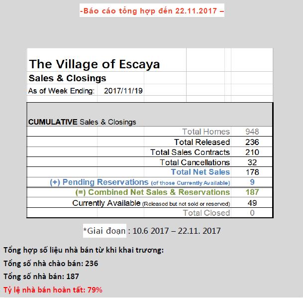 Báo cáo doanh số dự án Escaya 22.11.2017
