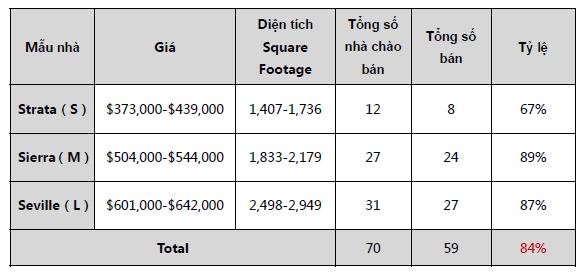 Báo cáo doanh số dự án Escaya 16.11.2017