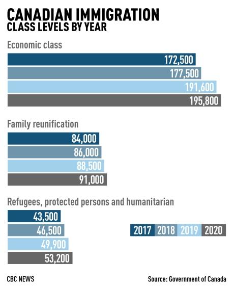 Canada đón nhận gần 1 triệu người nhập cư trong 3 năm tới