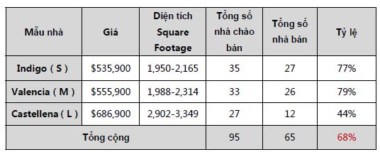 Báo cáo doanh số dự án EB5 Escaya