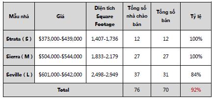 Báo cáo doanh số dự án Escaya