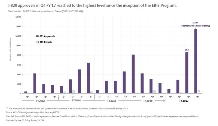 Tỷ lệ phê duyệt hồ sơ I-829 xóa điều kiện Thẻ Xanh đầu tư định cư Mỹ EB5 đạt đến 99% quý 4.2017