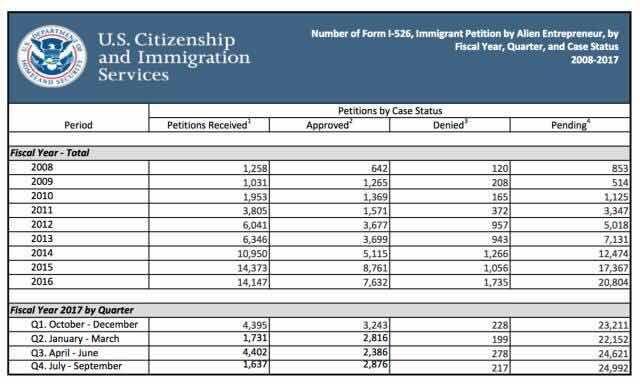 Tỷ lệ phê duyệt hồ sơ I-526 đầu tư định cư Mỹ EB5 đạt đến 93% quý 4.2017