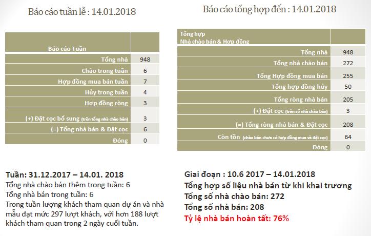Báo Cáo Doanh Số Dự Án Escaya 14/01/2018