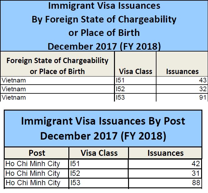 Thống kê lượng visa EB-5 phát hành cho Việt Nam - Tháng 12.2017-