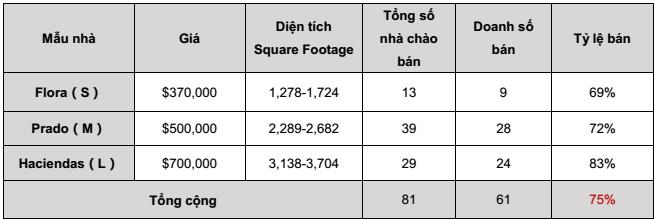 Báo cáo doanh số dự án Escaya 07.01.2018