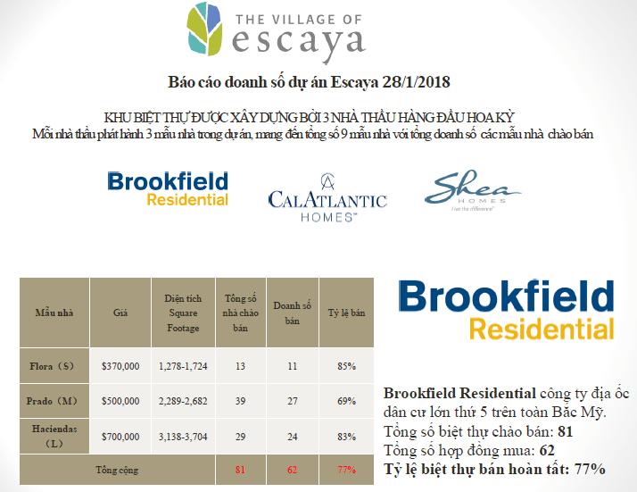 Báo cáo doanh số dự án Escaya 28.01.2018