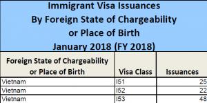 Thống kê lượng visa EB5 phát hành cho Việt Nam