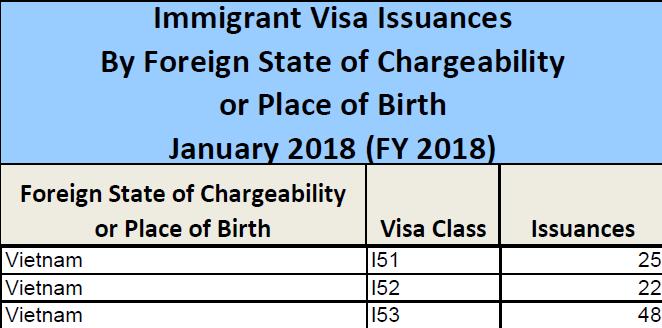 Thống Kê Lượng Visa Eb-5 Phát Hành Cho Việt Nam Tháng 1/2018