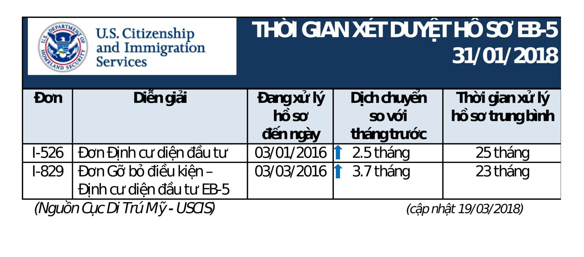 Tin Vui Cho Các Nhà Đầu Tư Việt Nam - Thông tin Cục Di Trú Mỹ Điều Chỉnh Tăng Số Lượng Xét Duyệt Hồ Sơ EB-5