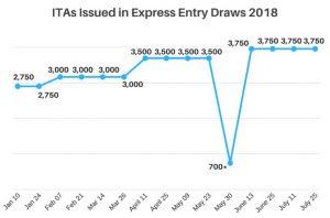 Chương trình nhân viên trình độ cao liên bang – dòng xét duyệt nhanh phát hành 3750 thư mời nộp đơn nhập cư ngày 25.07.2018
