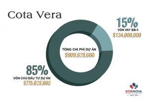Kornova Tổ Chức Hội Thảo Giới Thiệu Dự Án COTA VERA Của Tập Đoàn Homefed Đầu Tiên Tại Việt Nam