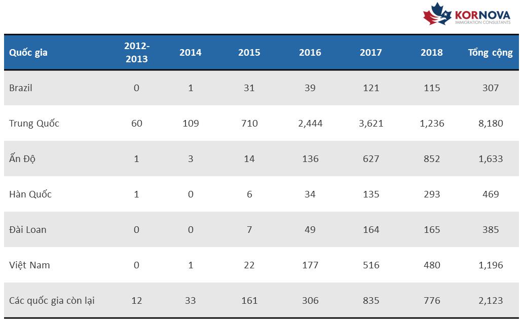 Thống kê hồ sơ I-526 tồn đọng từ Việt Nam đến năm 2018