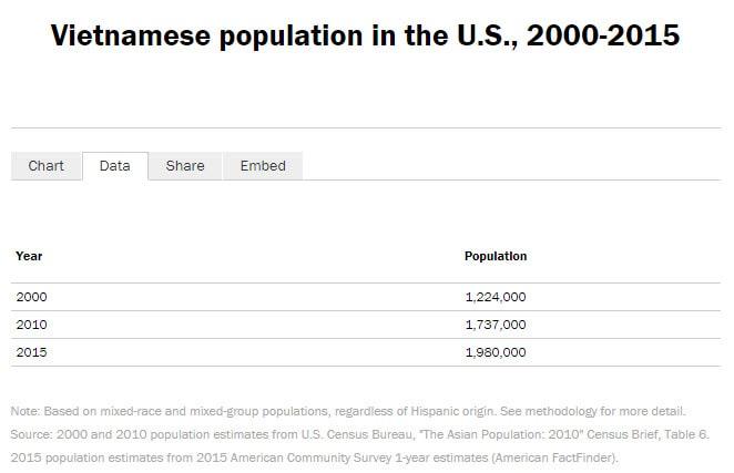 Các Cộng Đồng Người Việt Lớn Nhất Tại Mỹ