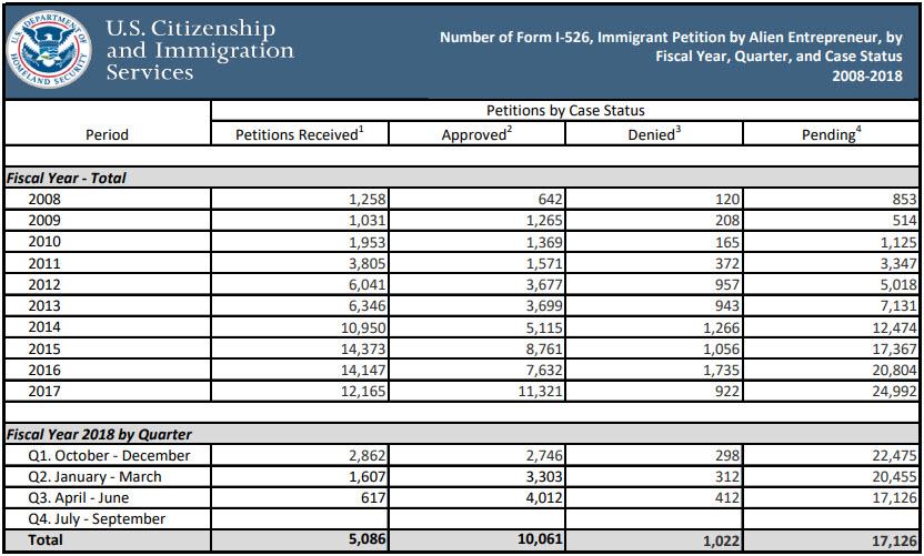thống kê số lượng đơn I-526 quý 3 2018
