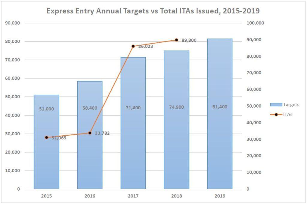 Tổng Kết Chương Trình Express Entry Năm 2018 và Dự Đoán Cho Năm 2019