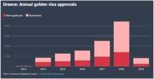 Định Cư Hy Lạp - Cập Nhật Số Liệu Thống Kê Chương Trình Định Cư Visa Vàng Hy Lạp