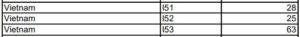 Đã Có Thêm 116 Visa EB-5 Cấp Cho Việt Nam Tính Đến Cuối Tháng 04/ 2019