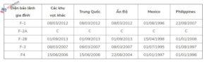 Định Cư Mỹ - Cập Nhật Bản Tin Visa Tháng 07 Năm 2019