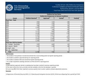 Số Lượng Hồ Sơ Thành Công Chuyển Đổi Sang Thẻ Xanh Mỹ Vĩnh Viễn Của Chương Trình EB-5 Đạt Mức Kỷ Lục