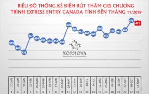 Chương Trình Express Entry Canada Tiếp Tục Phát Hành Số Lượng Lớn Thư Mời Đăng Ký Thường Trú Canada