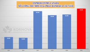 Đợt Rút Thăm Express Entry Canada Mới Nâng Tổng Số Thư Mời Phát Hành Lên Hơn 74,000 Thư