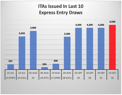 Express Entry Canada Mở Đầu Tháng 10 Bằng Đợt Rút Thăm Có Số Thư Mời Cao Kỷ Lục