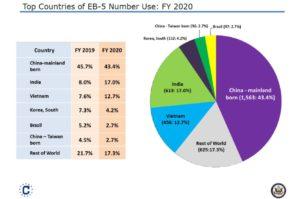 Hạn Mức Visa EB5 Cho Các Nhà Đầu Tư Việt Nam Sẽ Tăng Gần Gấp Đôi Trong Năm 2021