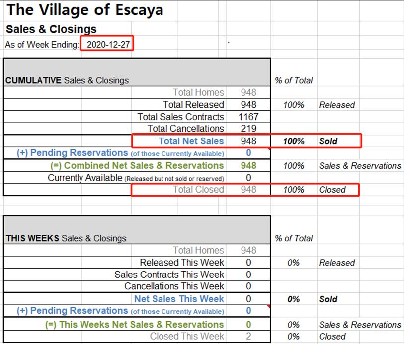 Khu Đô Thị Escaya - Cập Nhật Doanh Số Bán Nhà Tháng 12/ 2020