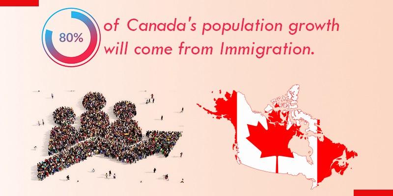 Dự Đoán Bức Tranh Nhập Cư Canada Trong Năm 2021