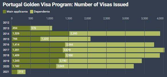 Visa Vàng Bồ Đào Nha Đang Hướng Đến Mốc 10.000 Nhà Đầu Tư