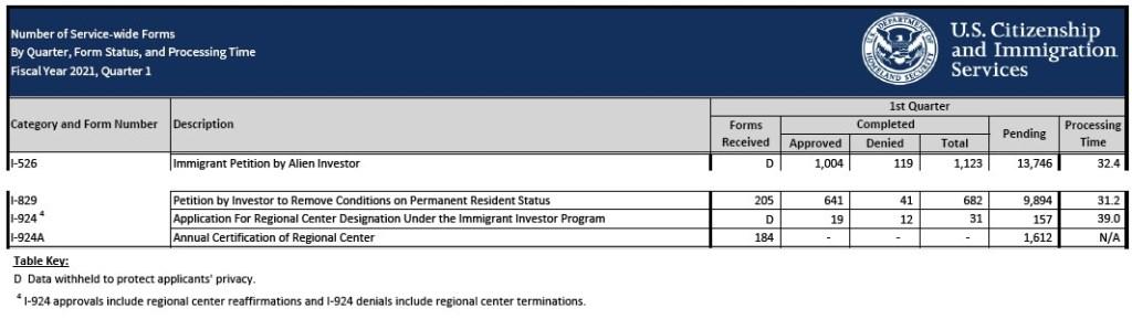Chương Trình Định Cư Mỹ EB5 Có Tỷ Lệ Phê Duyệt Hồ Sơ Đạt Mức Cao Trong Quý 01/2021