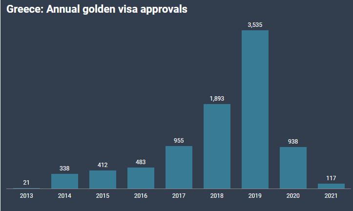 Cập Nhật Số Liệu Chương Trình Visa Vàng Định Cư Hy Lạp Tính Đến Quý 2/ 2021