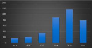 Số Liệu Thống Kê Visa Khởi Nghiệp (Start-up) Canada Trong 5 Năm Vừa Qua