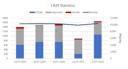 Tiến Độ Thụ Lý Và Phê Duyệt Hồ Sơ Định Cư Mỹ EB5 Trong Quý 02/2021?