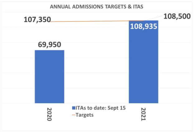 Hơn 2500 Ứng Viên Express Entry Nhận Thư Mời Trong Ngày 14 Và 15 Tháng 09 Năm 2021